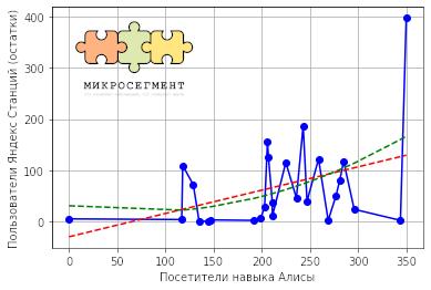 Зависимость разброса значений количества пользователей Яндекс Станции от количества посетителей навыка Алиса